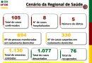 Litoral chega a 105 casos confirmados de coronavírus