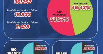 Osório tem quase a metade da população apta vacinada com a 1° dose